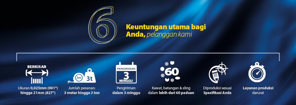 AWI Super Six…enam keunggulan utama yang kami berikan pada Anda